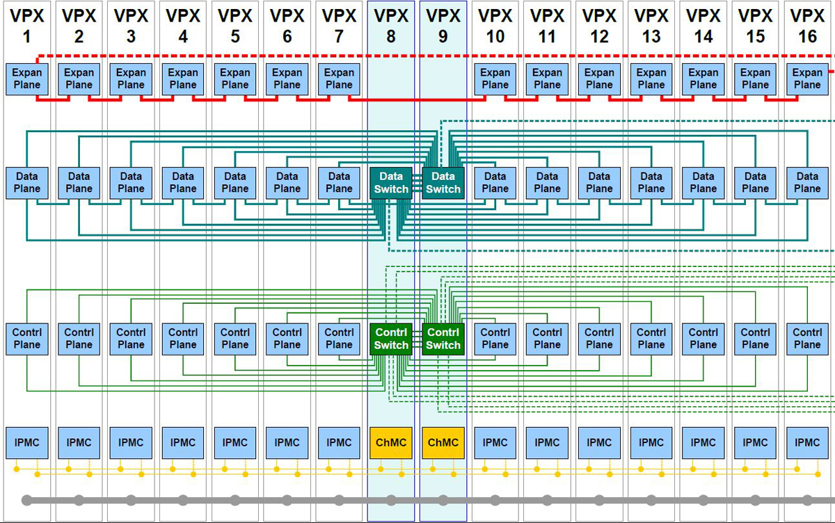 VPX in high-performance embedded computing - Military Embedded Systems