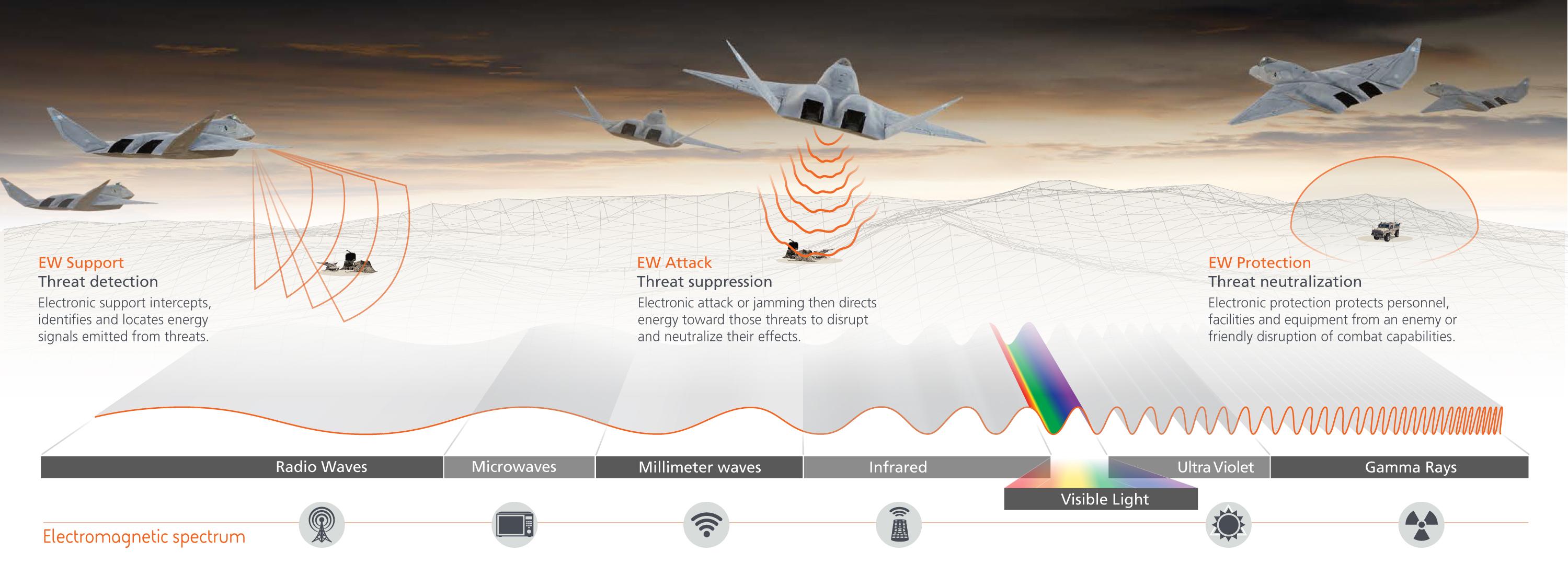 Paradigm shifts underway for electromagnetic spectrum